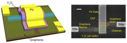 Использование углеродных нанотрубок в транзисторах