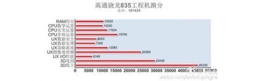 рейтинг самых производительных смартфонов