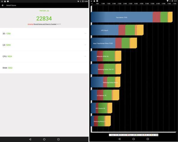 Производительность Prestigio Wize 3401 3G
