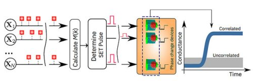 Работа системы на основе PCM-памяти