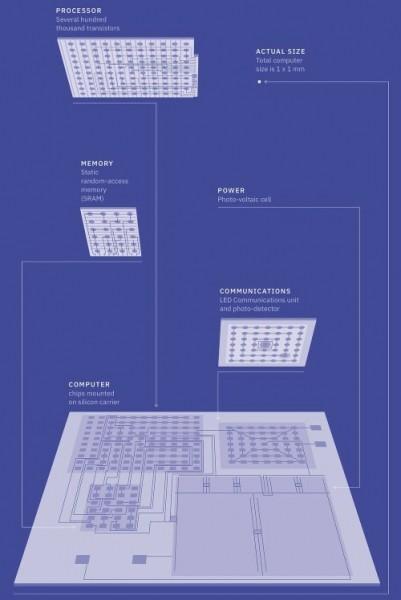 Структура микрокомпьютера